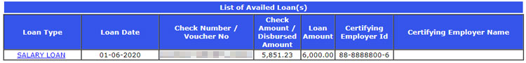 List of availed loans