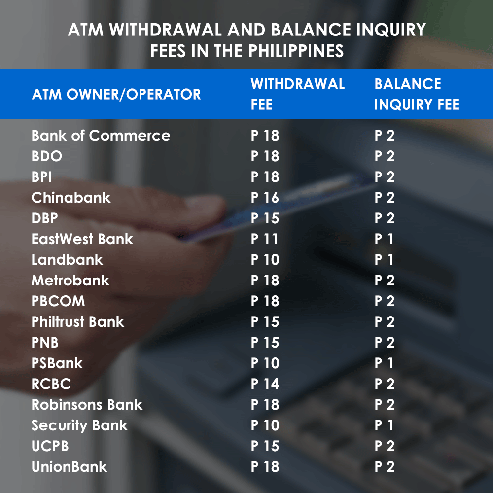 ATM withdrawal and balance inquiry fees